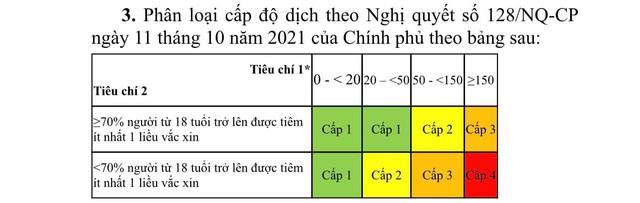 3 tiêu chí đánh giá cấp độ dịch COVID-19 ở một địa phương - Ảnh 1.