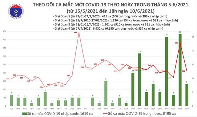 Bản tin COVID-19 tối 10/6: 61 ca mới, riêng TP HCM 20 ca - Ảnh 3.
