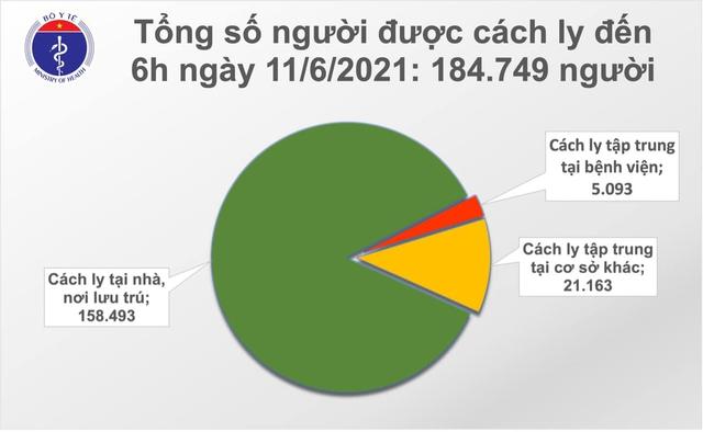 Bản tin COVID-19 sáng 11/6: 41 ca mới tại 4 tỉnh, thành, 6 ca đang điều tra dịch tễ - Ảnh 2.