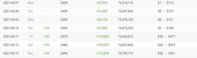 Khán giả làm toán tính doanh thu từ Youtube của Hồ Văn Cường, vượt xa con số 1 tỷ mà Phi Nhung công bố? - Ảnh 4.