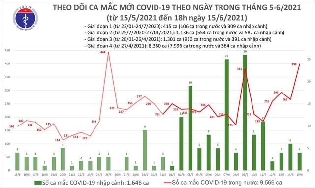 Bản tin COVID-19 tối 15/6: Chỉ 6 giờ thêm 210 ca tại TP HCM và 4 tỉnh - Ảnh 2.