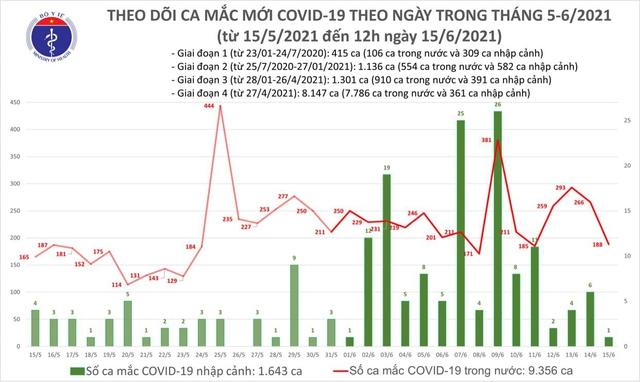 Bản tin COVID-19 trưa 15/6: Thêm 118 ca tại 6 tỉnh thành, riêng TP.HCM 29 ca  - Ảnh 3.
