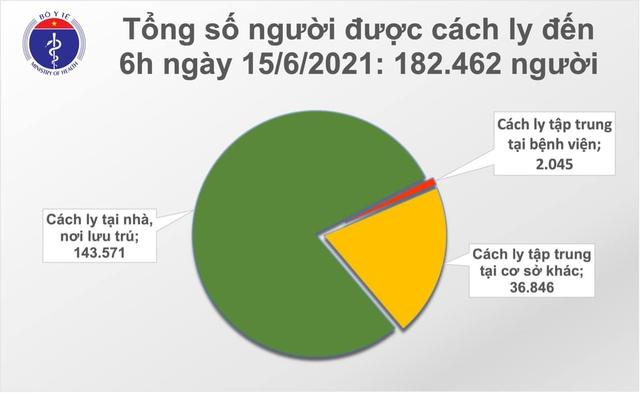 Bản tin COVID-19 sáng 15/6: 70 ca mới ở TP HCM, Bắc Giang, Bắc Ninh