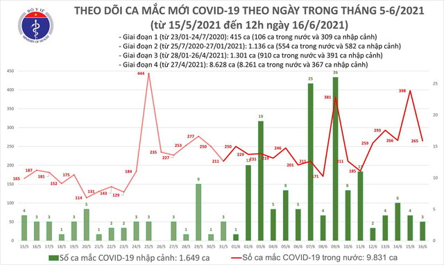 Bản tin COVID-19 trưa 16/6: Chỉ 6 giờ, thêm 174 ca mắc trong nước tại 5 tỉnh thành - Ảnh 3.