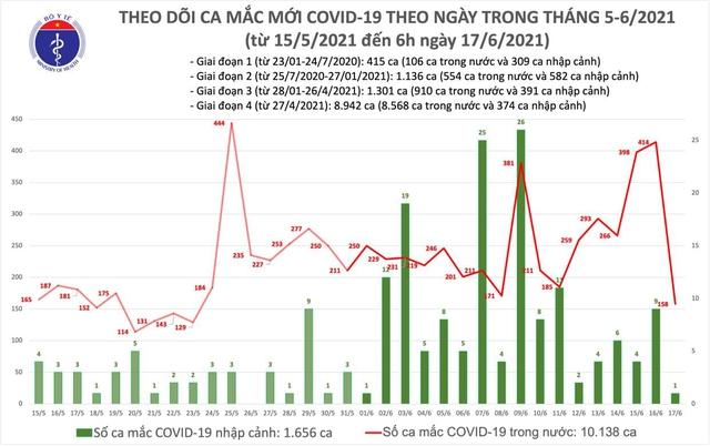 Bản tin COVID-19 sáng 17/6: Thêm 158 ca trong nước tại 7 tỉnh thành, riêng TP.HCM 45 ca - Ảnh 3.