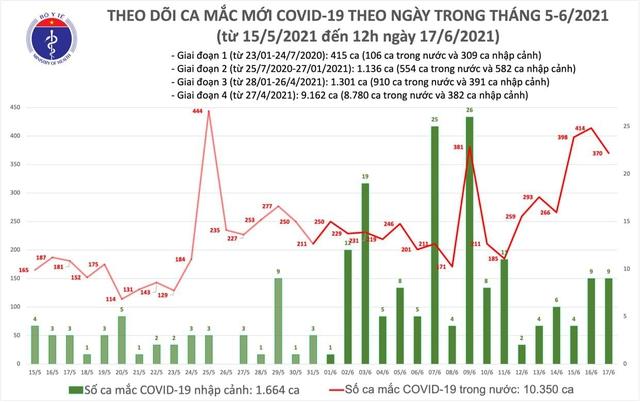 Bản tin COVID-19 trưa 17/6: Thêm 220 ca mắc mới, tổng số bệnh nhân trên cả nước vượt mốc 12 nghìn - Ảnh 3.