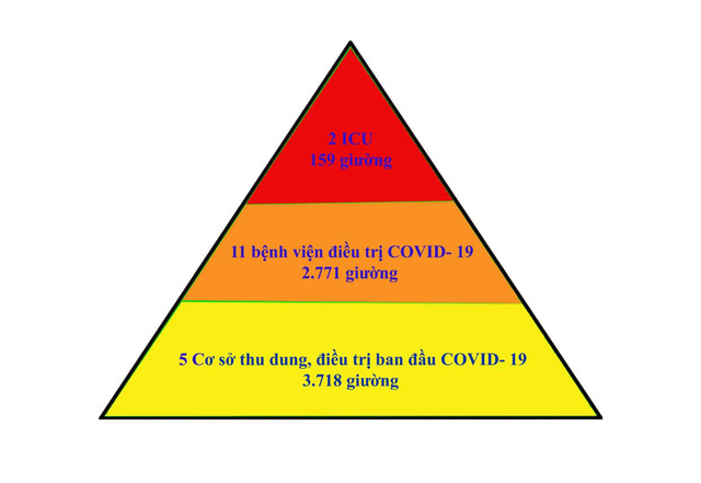 Mô hình tháp ba tầng - giải pháp hiệu quả điều trị bệnh nhân mắc COVID-19 tại Bắc Giang - Ảnh 3.