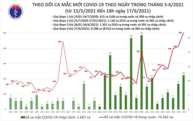 Bản tin COVID-19 tối 17/6: Thêm 136 ca mắc mới, cả ngày Việt Nam ghi nhận 515 bệnh nhân - Ảnh 3.