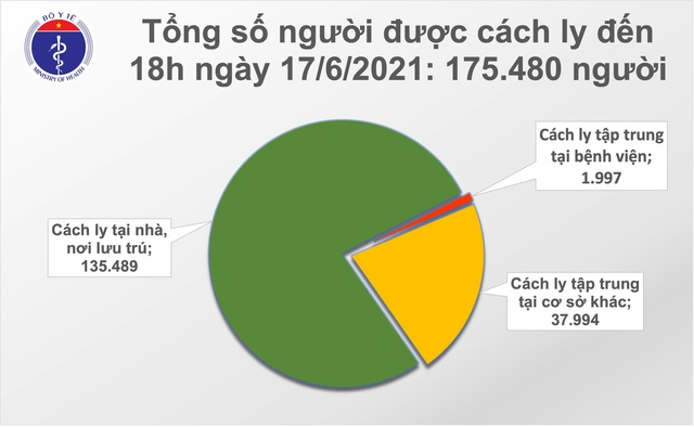 Bản tin COVID-19 tối 17/6: Thêm 136 ca mắc mới, cả ngày Việt Nam ghi nhận 515 bệnh nhân - Ảnh 4.
