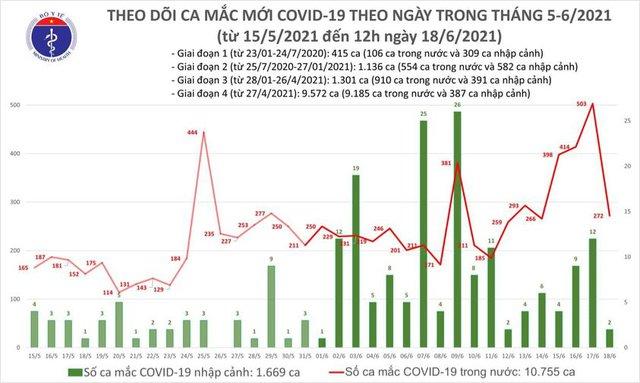 Bản tin COVID-19 trưa 18/6: Chỉ 6 giờ, thêm 119 ca mới tại TP HCM và 5 tỉnh- Ảnh 2.