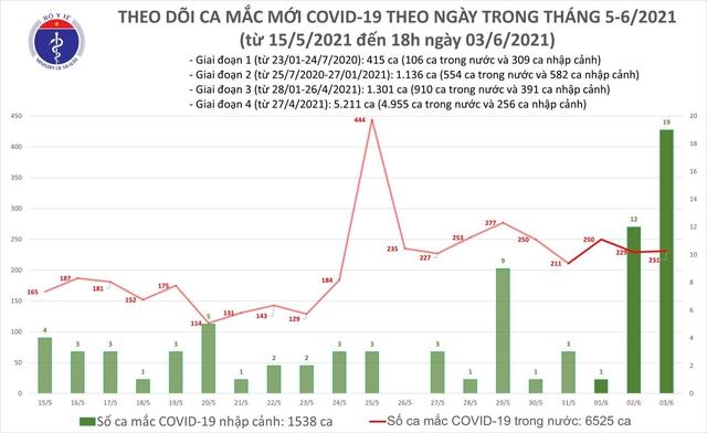 اخبار COVID-19 عصر 3 ژوئن: 91 مورد جدید اضافه شده است ، تعداد بیماران برای اولین بار از مرز 8000 نفر فراتر رفته است - عکس 3.