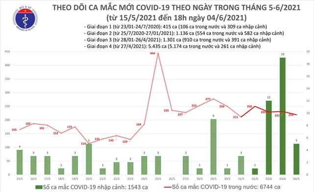 Bản tin COVID-19 tối 4/6: Cả nước thêm 92 ca mắc mới, 157 bệnh nhân được công bố khỏi bệnh - Ảnh 3.