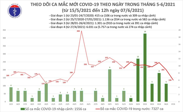 Bản tin COVID-19 trưa 7/6: Người phụ nữ ở Đông Anh (Hà Nội) chính thức trở thành bệnh nhân COVID-19, cả nước thêm 92 ca - Ảnh 3.