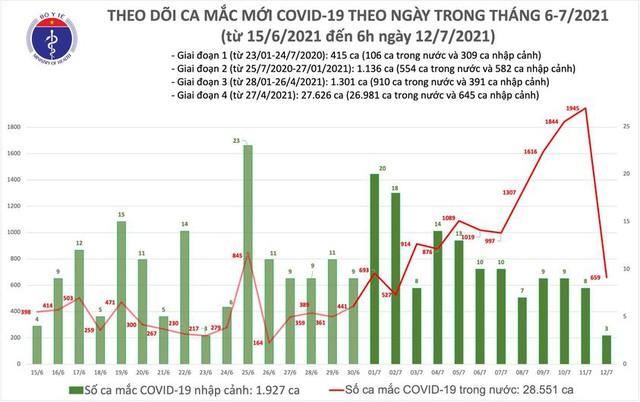 Bản tin COVID-19 sáng 12/7: 662 ca mới, tổng ca mắc ở VIệt Nam vượt mốc 30.000 - Ảnh 3.