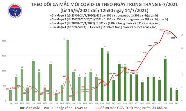 Bản tin COVID-19 trưa 14/7: Hà Nội, TP HCM và 10 tỉnh thêm 1.196 ca mới - Ảnh 3.