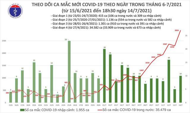 Hà Nội, TP HCM và 31 tỉnh ghi nhận kỷ lục gần 3.000 ca COVID-19 trong ngày - Ảnh 3.
