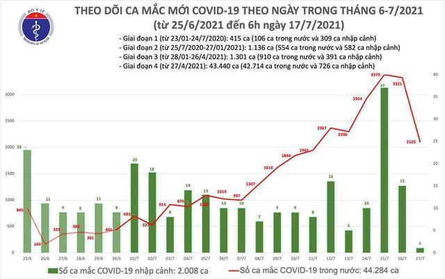 Bản tin COVID-19 sáng 17/7: Chỉ 1 đêm, Hà Nội, TP HCM và 16 tỉnh thêm 2.105 ca mới - Ảnh 3.