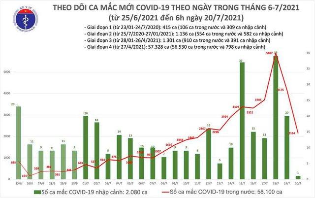 Bản tin COVID-19 sáng 20/7: Hà Nội, TP HCM và 22 tỉnh thêm 2.154 ca mới - Ảnh 3.