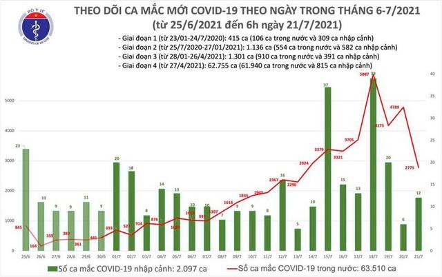 Bản tin COVID-19 sáng 21/7: Hà Nội, TP HCM và 21 tỉnh thêm 2.775 ca mới - Ảnh 3.