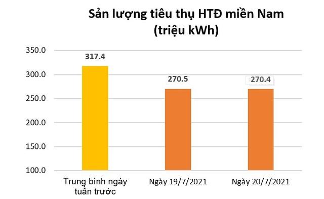 Dịch bùng phát, dân ở nhà: Tiêu thụ điện toàn phía Nam giảm - Ảnh 1.
