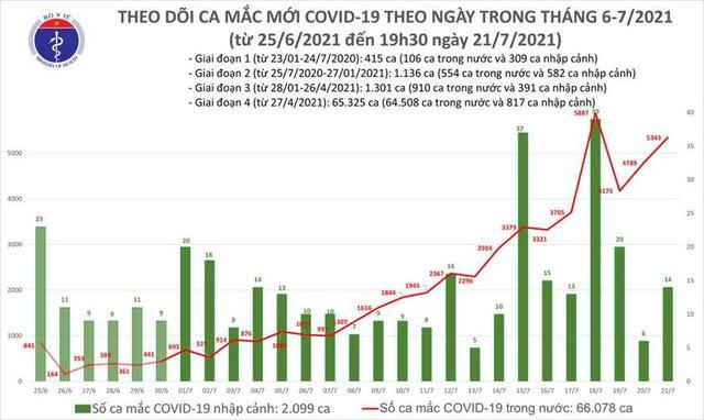 Bản tin COVID-19 tối 21/7: Thêm 2.570 ca mới, Việt Nam có 5.357 ca mắc trong 24h - Ảnh 3.