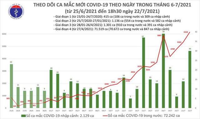 Bản tin COVID-19 tối 22/7: Hà Nội, TP HCM và 34 tỉnh ghi nhận kỷ lục gần 6.200 ca mắc trong 24 giờ - Ảnh 3.