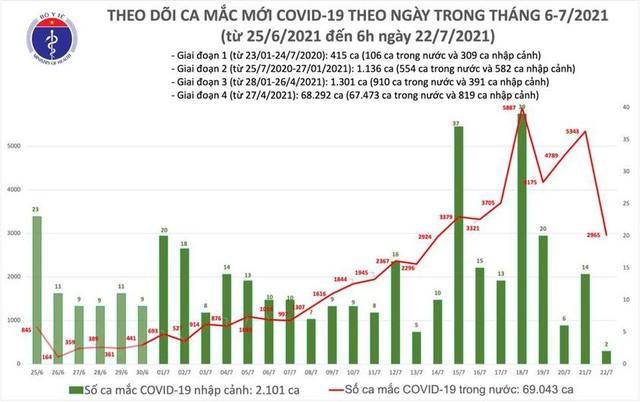 Bản tin COVID-19 sáng 22/7: Hà Nội, TP HCM và 15 tỉnh thêm 2.967 ca mới  - Ảnh 3.