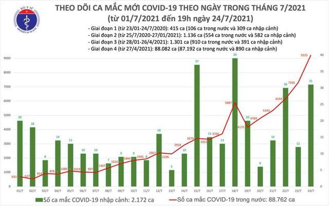 Bản tin COVID-19 tối 24/7: Việt Nam thêm gần 8.000 ca mắc trong 24 giờ - Ảnh 3.
