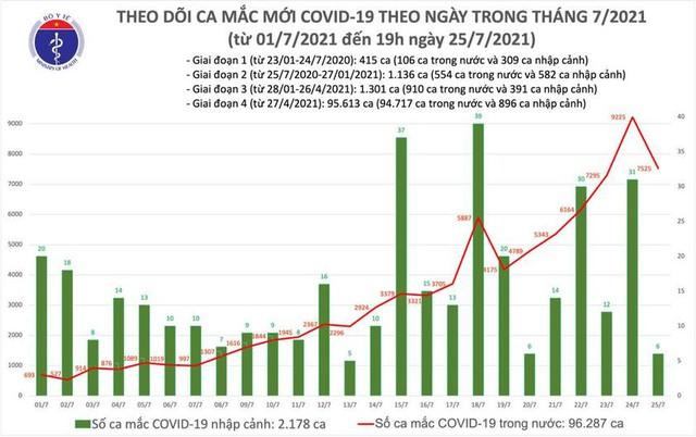 Bản tin COVID-19 tối 25/7: Hà Nội, TP HCM và 29 tỉnh thêm 3.552 ca mới - Ảnh 3.