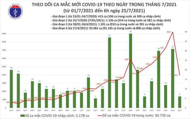 Bản tin COVID-19 sáng 25/7: Hà Nội, TP HCM và 19 tỉnh thêm gần 4.000 ca mắc - Ảnh 3.