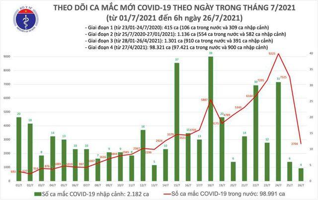 Bản tin COVID-19 sáng 26/7: Số ca mắc ở Việt Nam lần đầu vượt mốc 100.000 - Ảnh 3.