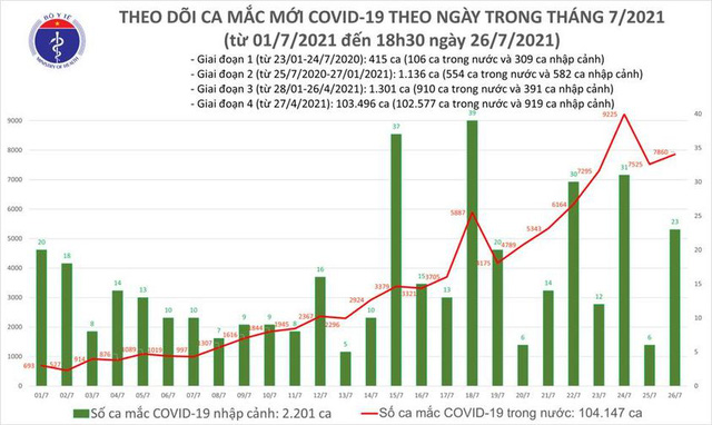 Bản tin COVID-19 tối 26/7: Hà Nội thêm 81 ca, cả nước có 7.882 ca trong 24h qua - Ảnh 3.