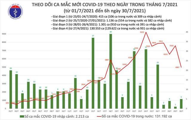 Bản tin COVID-19 sáng 30/7: Thêm gần 5.000 ca mới, riêng Hà Nội chính thức có 63 bệnh nhân - Ảnh 3.