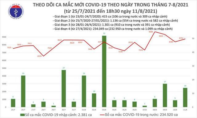 Bản tin COVID-19 tối 11/8: Hà Nội, TP HCM và 32 tỉnh thêm 8.766 ca nhiễm mới trong ngày - Ảnh 2.