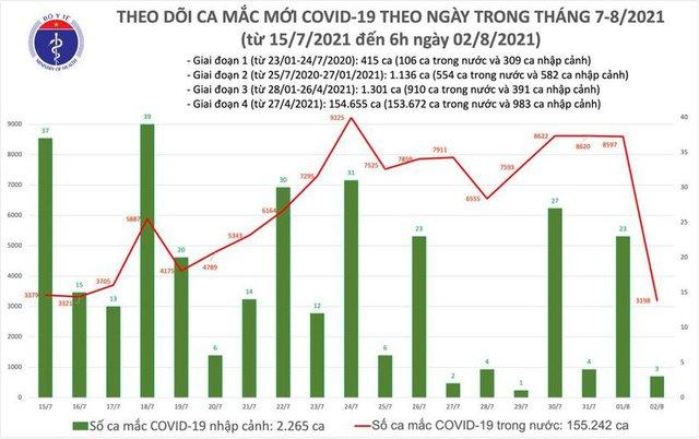 Bản tin COVID-19 sáng 2/8: Hà Nội, TP HCM và 18 tỉnh thêm 3.201 ca - Ảnh 3.