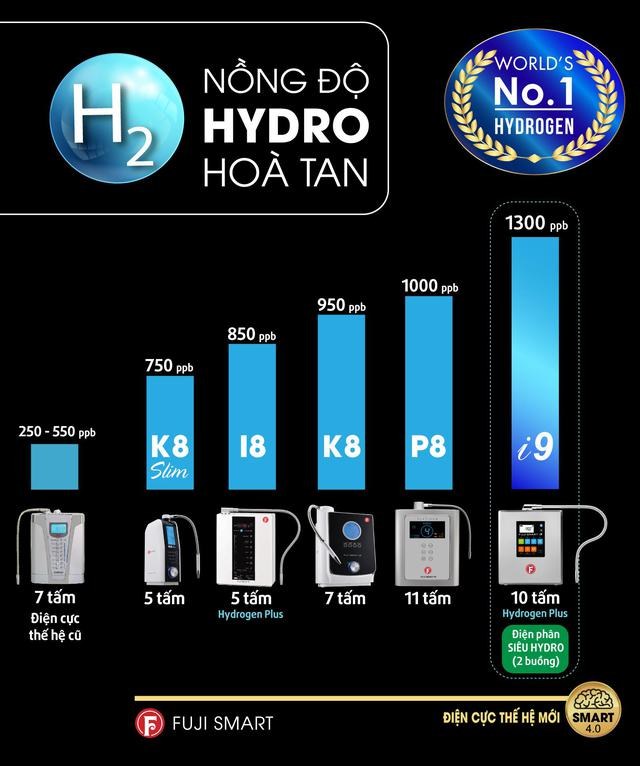 Fuji Smart i9 mở ra trào lưu nước ion kiềm siêu Hydro bảo vệ sức khỏe - Ảnh 4.