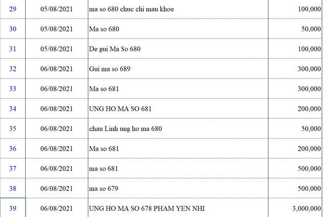 Danh sách bạn đọc ủng hộ các hoàn cảnh khó khăn từ ngày 01/8/2021 - 15/8/2021 - Ảnh 5.