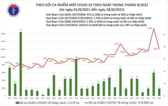 Bản tin COVID-19 ngày 28/8: 12.103 ca mới tại Hà Nội, TP HCM và 37 tỉnh - Ảnh 2.