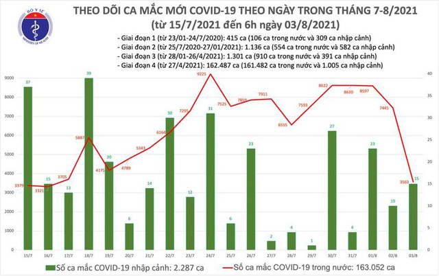 Bản tin COVID-19 sáng 3/8: 3.578 ca mới ở Hà Nội, TP HCM và 26 tỉnh - Ảnh 2.