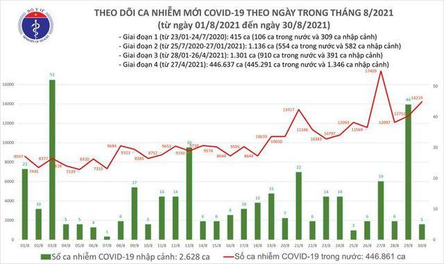 Bản tin COVID-19 ngày 30/8: 14.224 ca mới tại Hà Nội, TP HCM và 39 tỉnh - Ảnh 1.