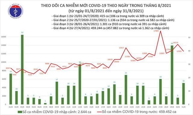 Bản tin COVID-19 ngày 31/8: 12.607 ca nhiễm mới tại Hà Nội, TP HCM và 40 tỉnh - Ảnh 3.