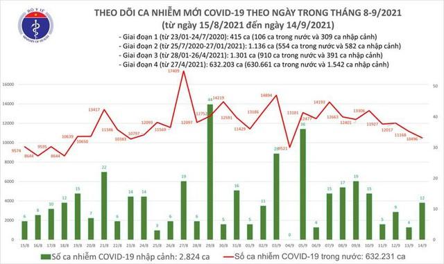 Bản tin COVID-19 ngày 14/9: 10.508 ca nhiễm mới tại Hà Nội, TP HCM và 31 tỉnh, ngày thứ 4 liên tiếp giảm số ca mắc - Ảnh 1.