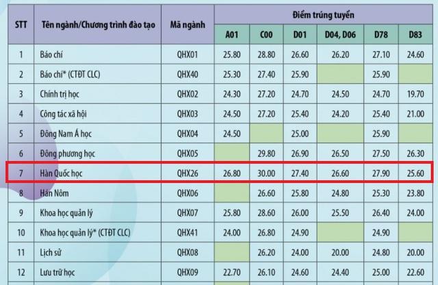 choang-voi-diem-chuan-dai-hoc-30-diem-tro-len-moi-do-tai-mot-so-truong