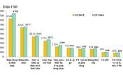 Điểm danh 5 mặt hàng xuất khẩu tỷ đô của Việt Nam