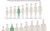 Vì sao đàn ông Việt lùn thứ 3 châu Á?