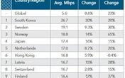 10 quốc gia có tốc độ Internet nhanh nhất thế giới