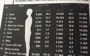 Việt Nam có tỷ lệ đàn ông chết do ung thư thuộc loại cao trên thế giới