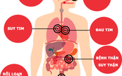 Bệnh tăng huyết áp: Hiểu đúng để phòng ngừa tốt hơn