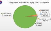 Gần 97% ca mắc COVID-19 được điều trị khỏi, Việt Nam chỉ còn 6 ca dương tính, phi công Anh tốt lên từng ngày