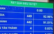 Thông qua Nghị quyết về một số cơ chế, chính sách tài chính – ngân sách đặc thù với Hà Nội